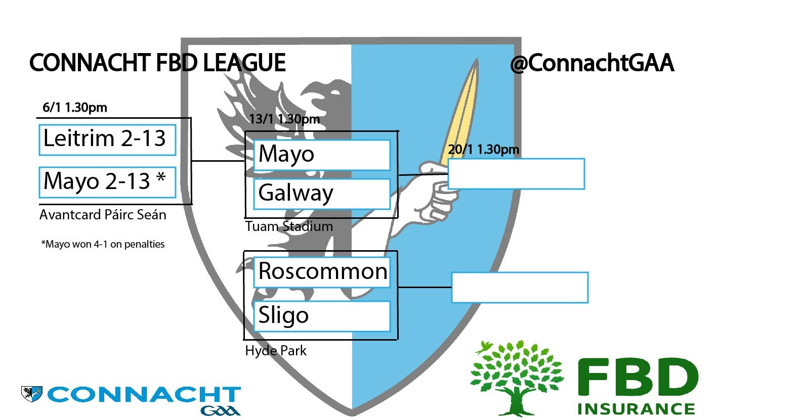 FBD INSURANCE LEAGUE SEMI FINALS INFORMATION