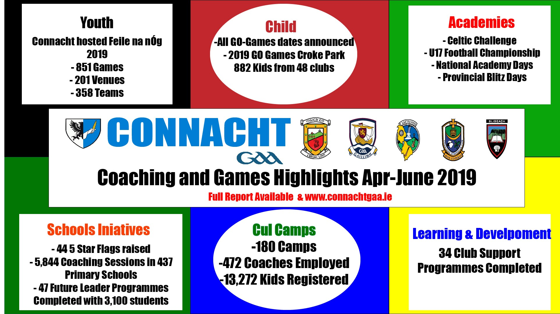 Connacht GAA Coaching and Games Quarterly Report April – June