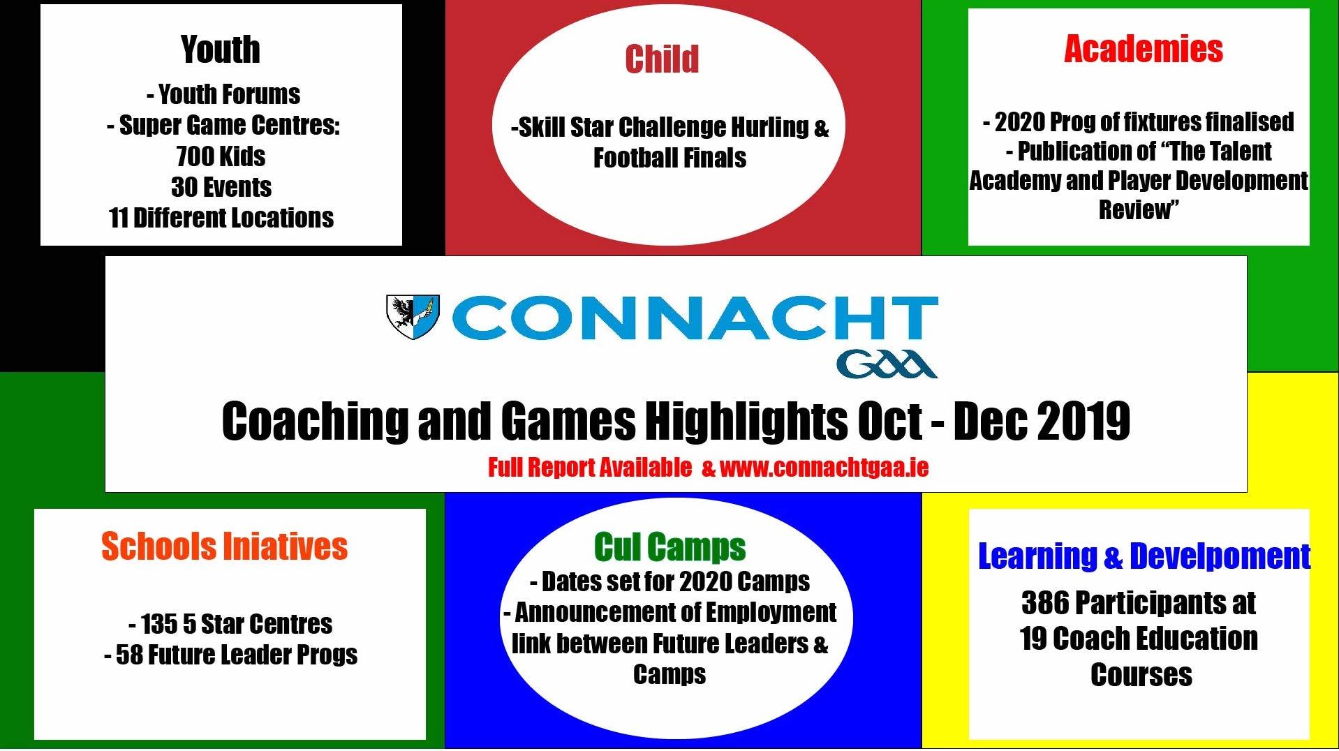 Connacht GAA Coaching and Games Quarterly Newsletter Oct – Dec